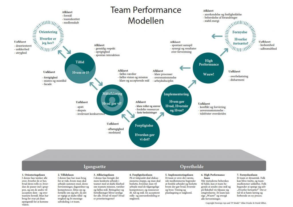 Team-Performance-modellen